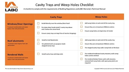 Checklist for Cavity Trays and Weep Holes.jpg